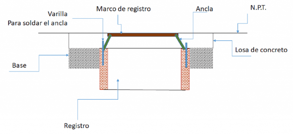 Figura 2. Imagen con la especificación de cómo fijar los marcos de registro para colar un piso de concreto estampado.