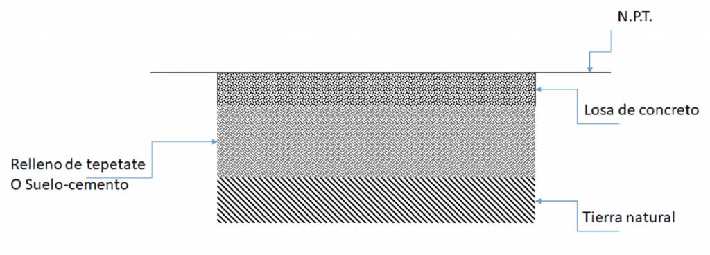 Figura 1. Imagen con las partes recomendadas para la base de un piso de concreto estampado.